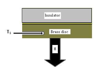 Lee disc method